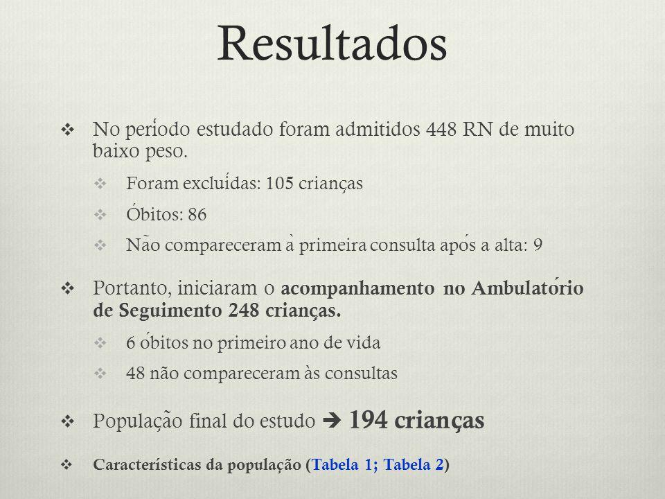 Resultados No período estudado foram admitidos 448 RN de muito baixo peso. Foram excluídas: 105 crianças.