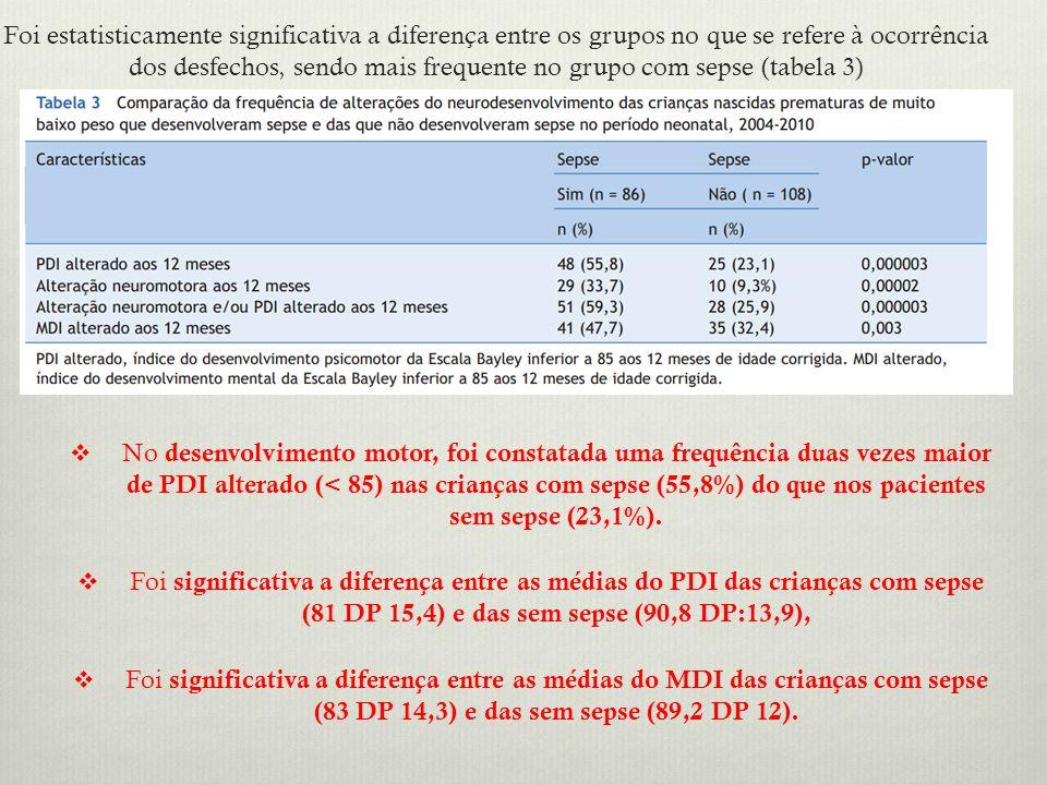 Foi estatisticamente significativa a diferença entre os grupos no que se refere à ocorrência dos desfechos, sendo mais frequente no grupo com sepse (tabela 3)