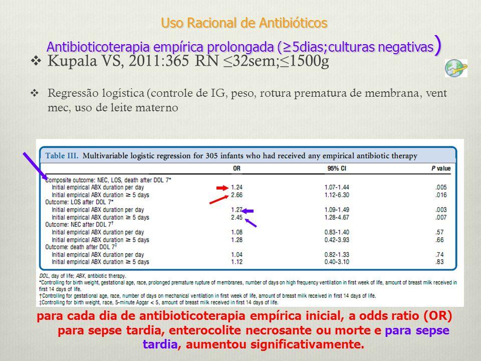 Uso Racional de Antibióticos Antibioticoterapia empírica prolongada (≥5dias;culturas negativas)