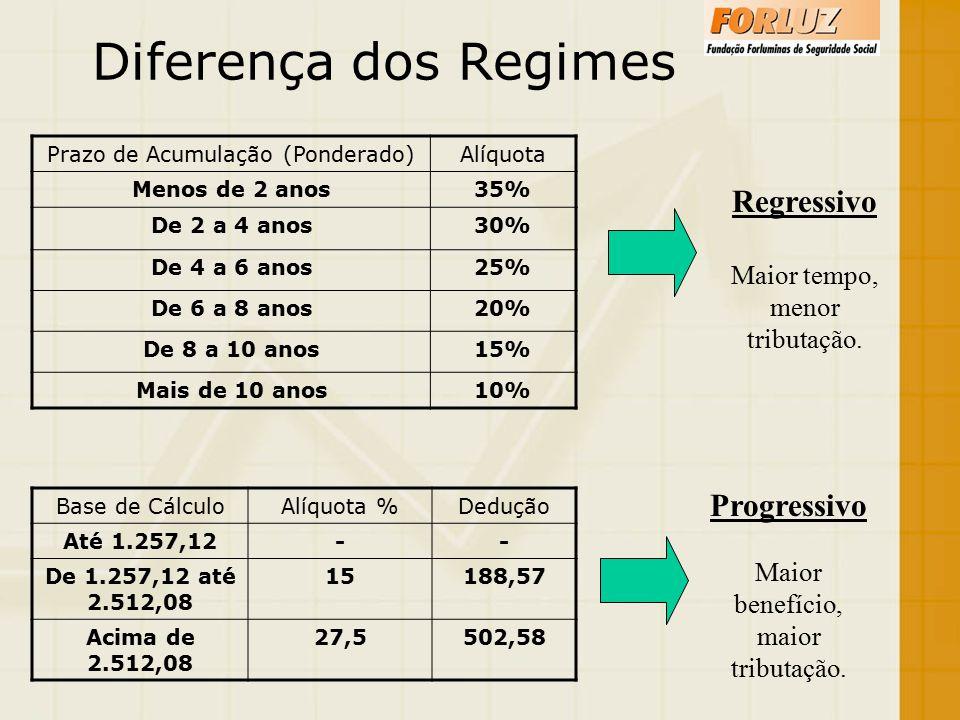 Diferença dos Regimes Regressivo Progressivo