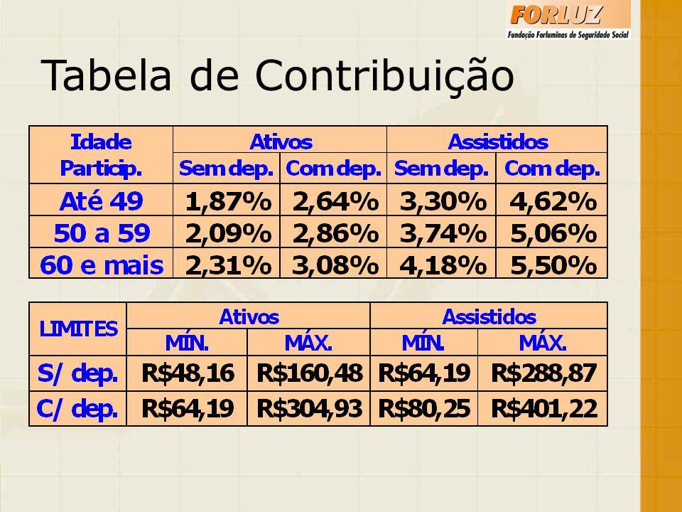 Tabela de Contribuição
