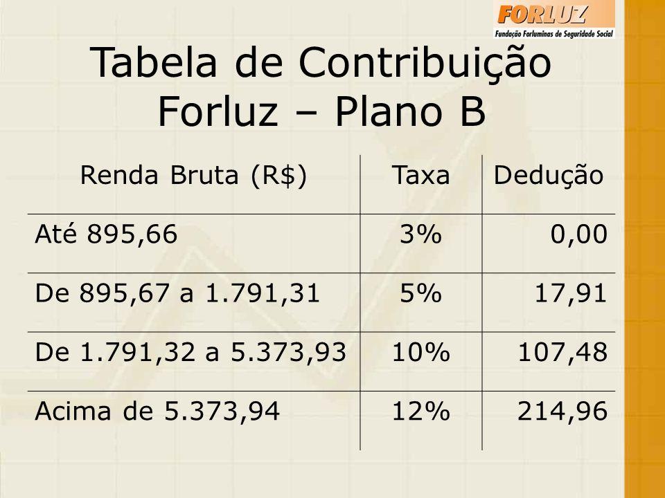 Tabela de Contribuição Forluz – Plano B