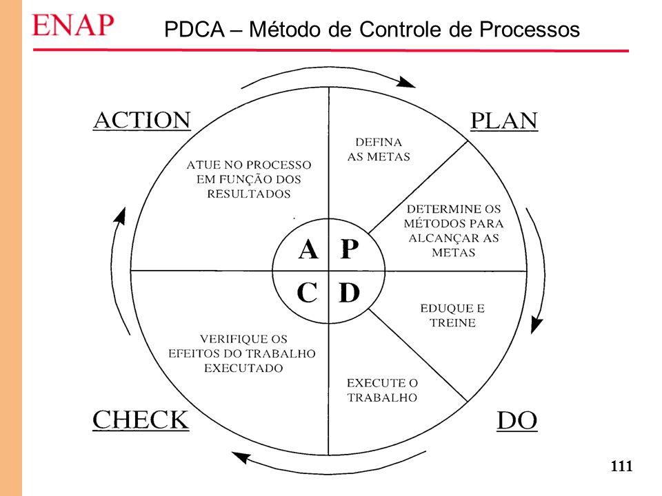 PDCA – Método de Controle de Processos