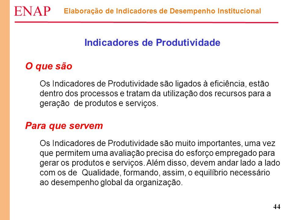 Indicadores de Produtividade