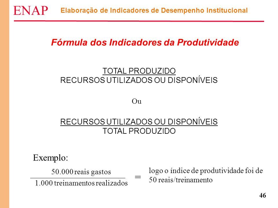= Fórmula dos Indicadores da Produtividade Exemplo: TOTAL PRODUZIDO