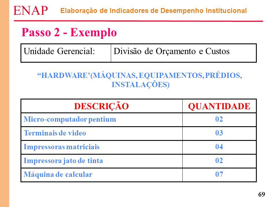 Passo 2 - Exemplo Divisão de Orçamento e Custos Unidade Gerencial:
