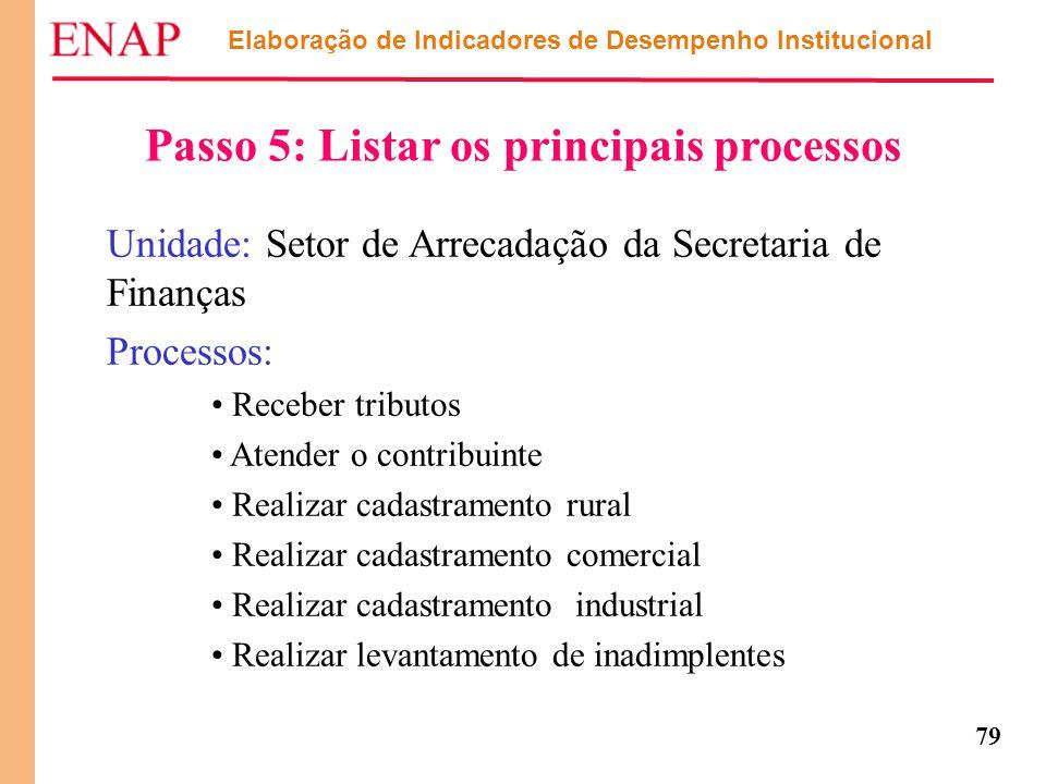 Passo 5: Listar os principais processos
