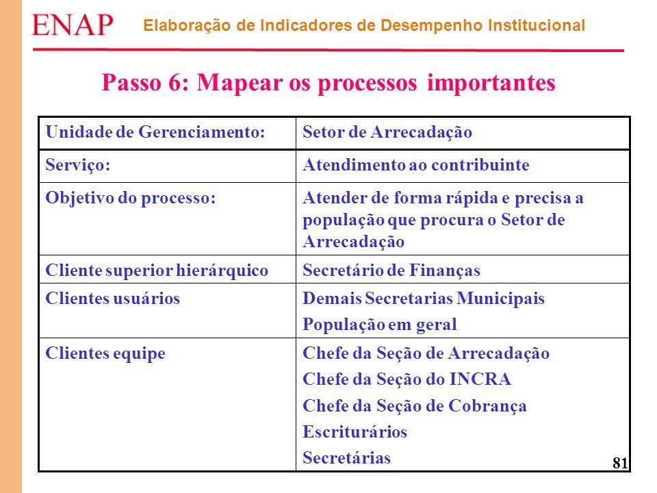 Passo 6: Mapear os processos importantes