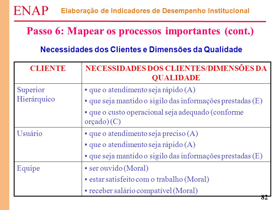 Passo 6: Mapear os processos importantes (cont.)
