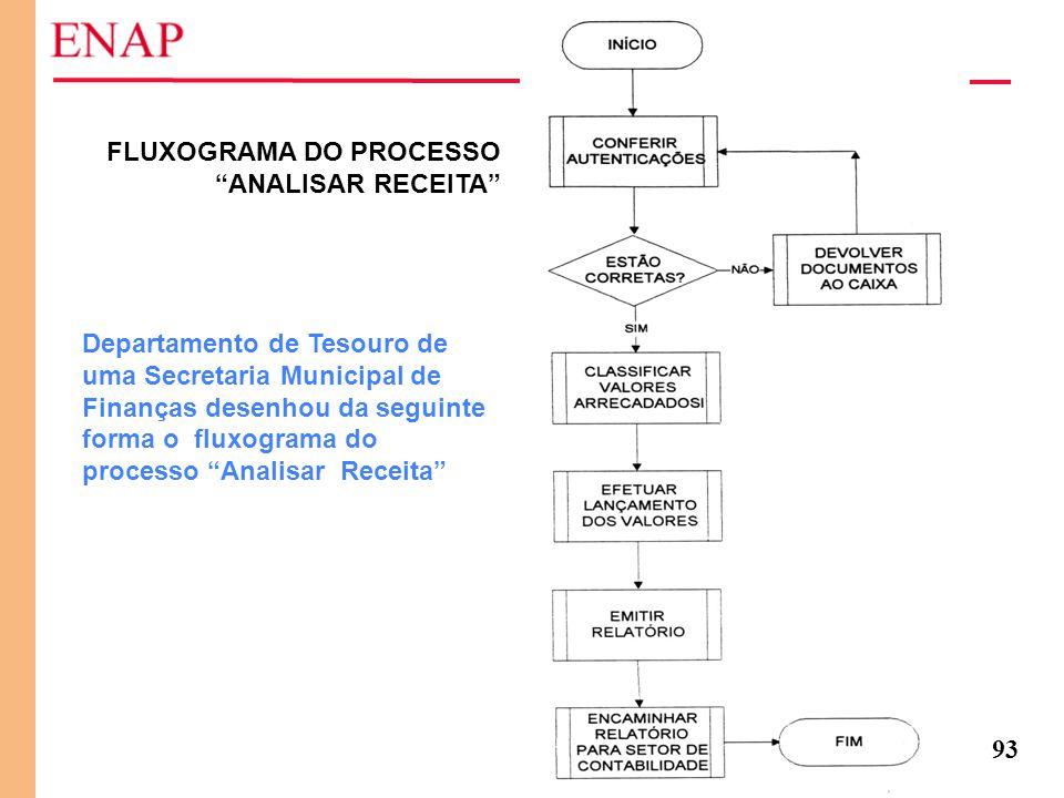 FLUXOGRAMA DO PROCESSO ANALISAR RECEITA