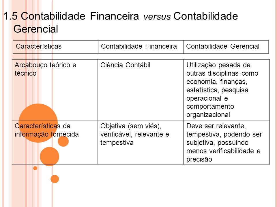 1.5 Contabilidade Financeira versus Contabilidade Gerencial