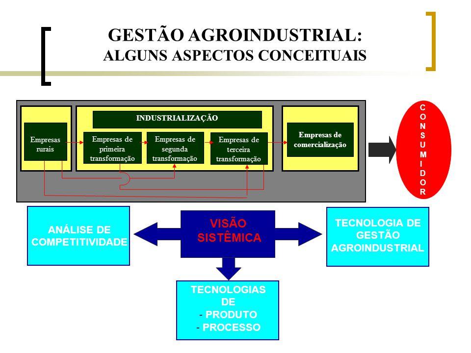 GESTÃO AGROINDUSTRIAL: