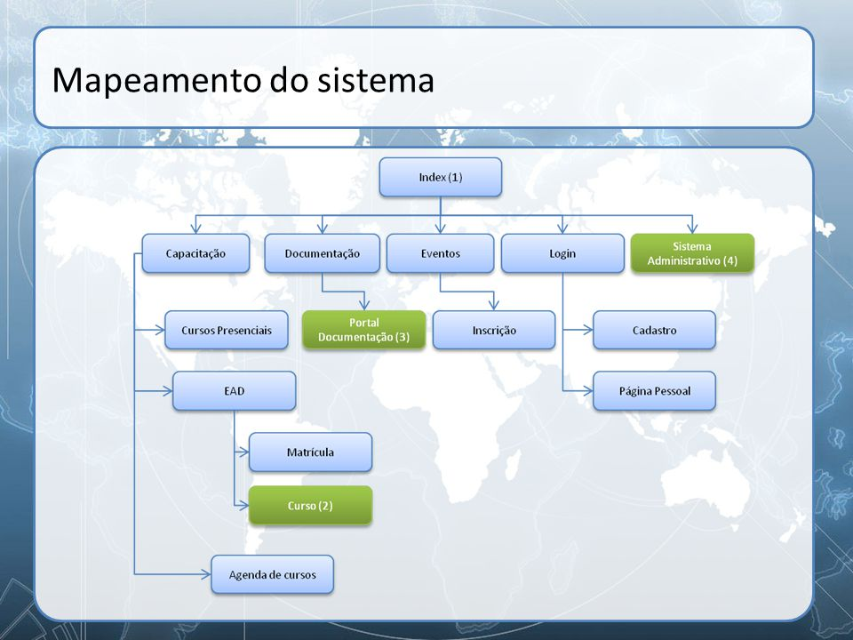 Mapeamento do sistema