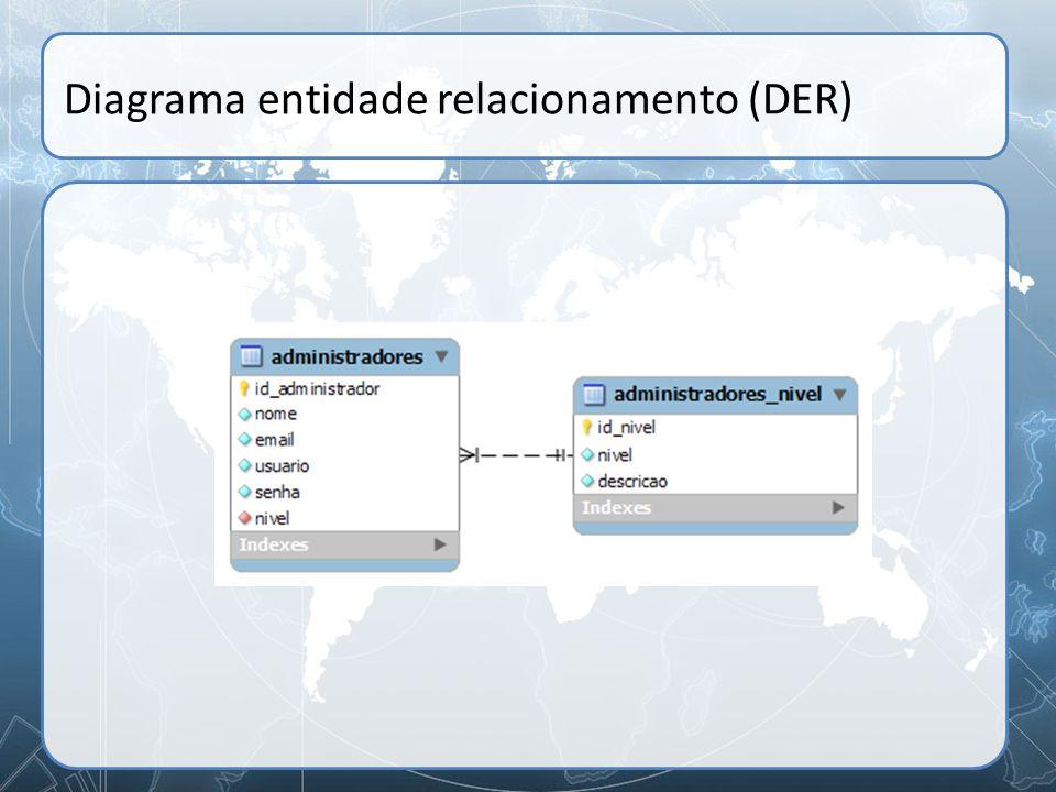 Diagrama entidade relacionamento (DER)