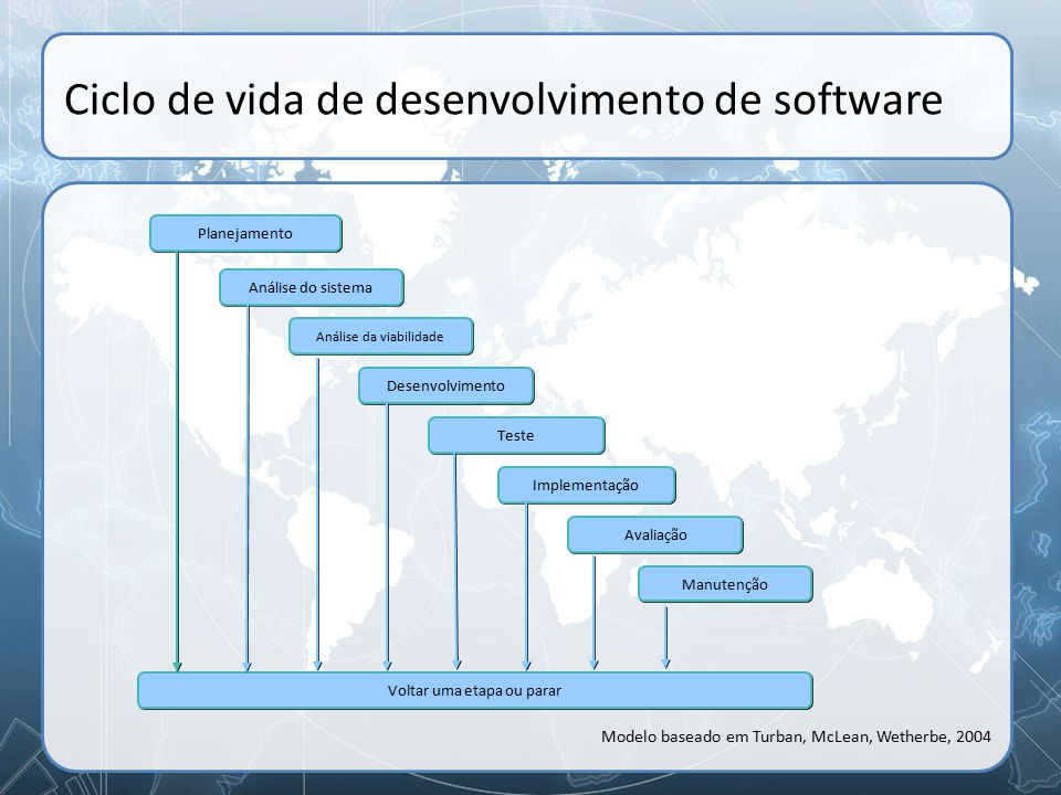 Ciclo de vida de desenvolvimento de software