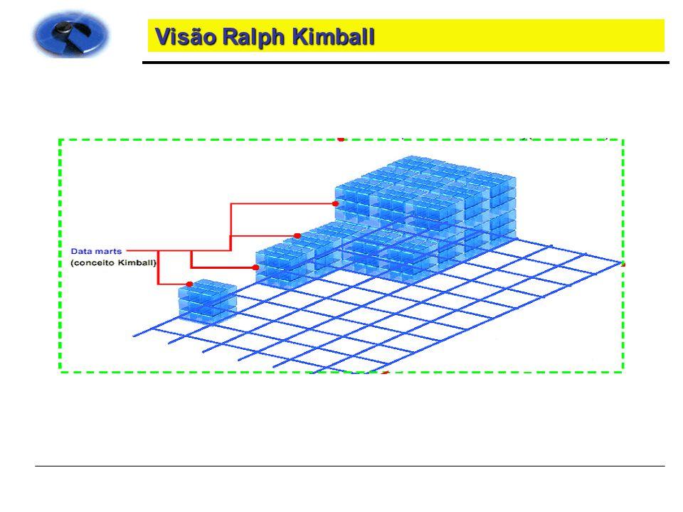 Visão Ralph Kimball