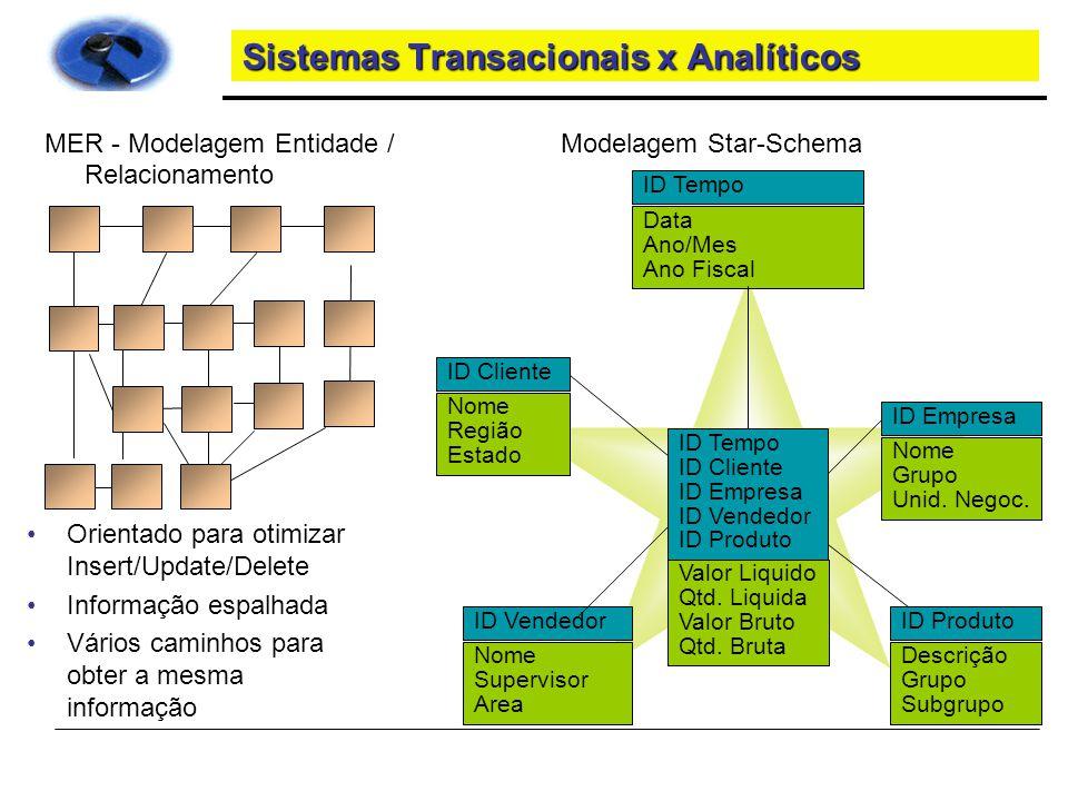 Sistemas Transacionais x Analíticos