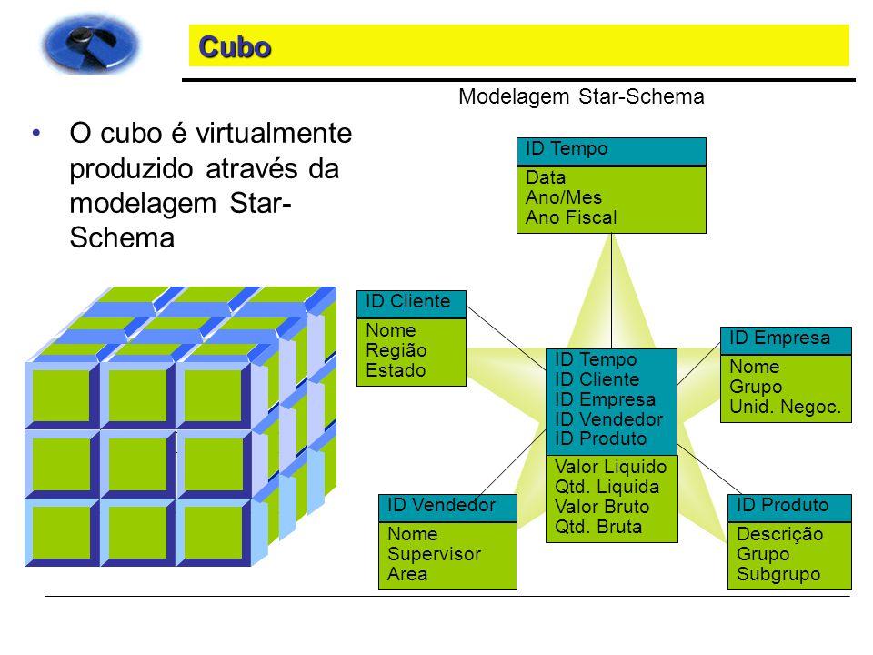 O cubo é virtualmente produzido através da modelagem Star-Schema
