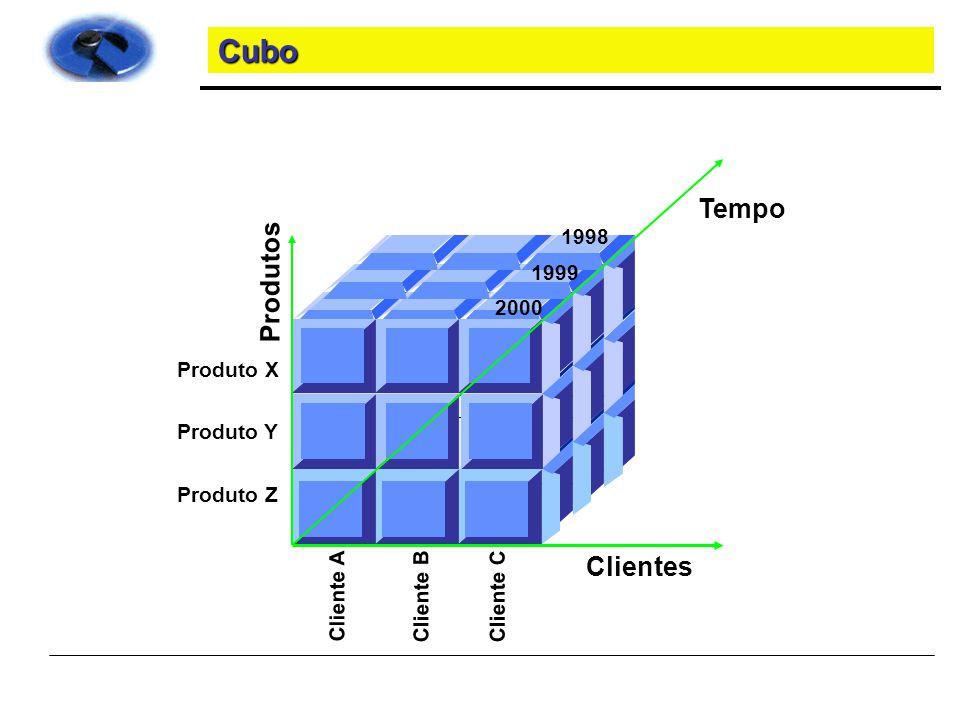 Cubo Tempo Produtos Clientes 1998 1999 2000 Produto X Produto Y