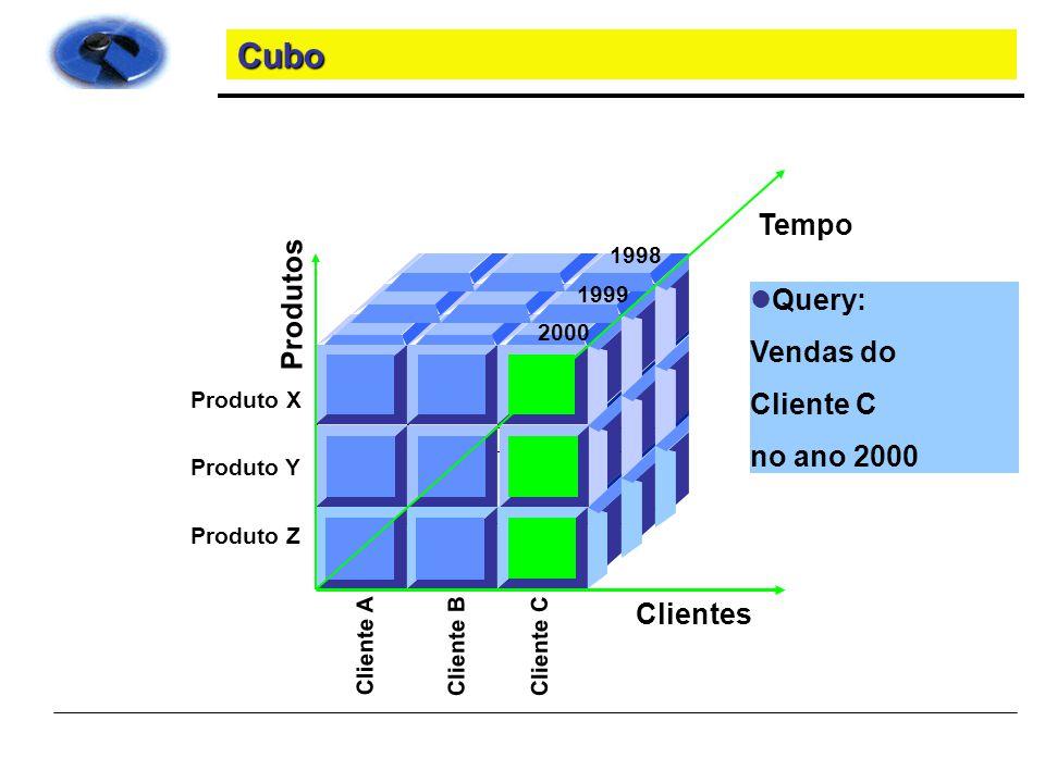 Cubo Tempo Produtos Query: Vendas do Cliente C no ano 2000 Clientes