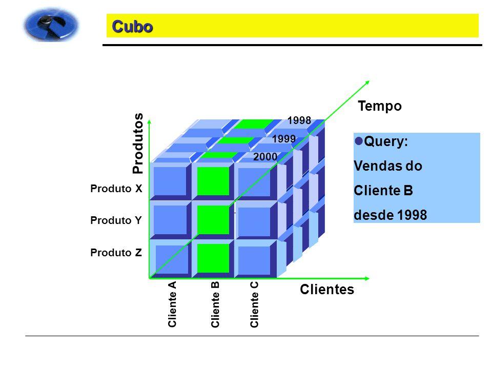 Cubo Tempo Produtos Query: Vendas do Cliente B desde 1998 Clientes