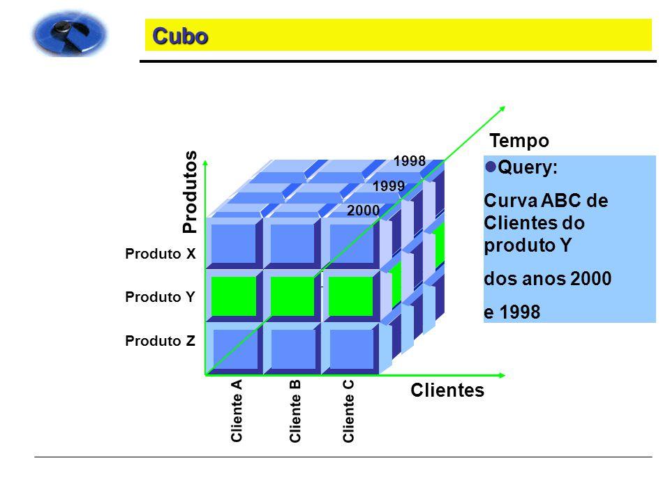 Cubo Tempo Query: Produtos Curva ABC de Clientes do produto Y