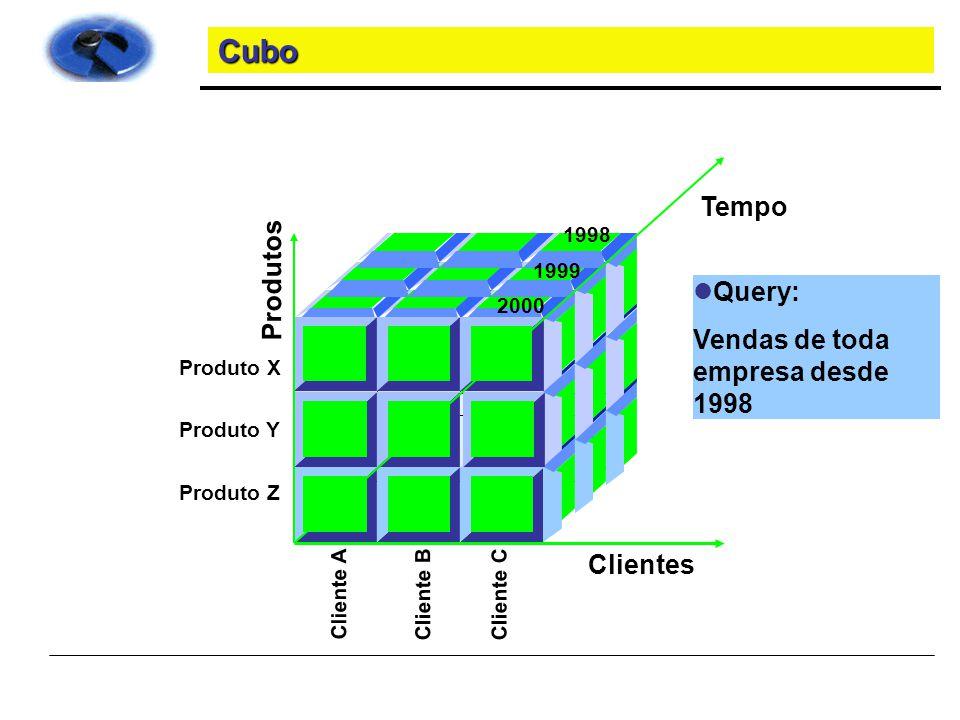 Cubo Tempo Produtos Query: Vendas de toda empresa desde 1998 Clientes
