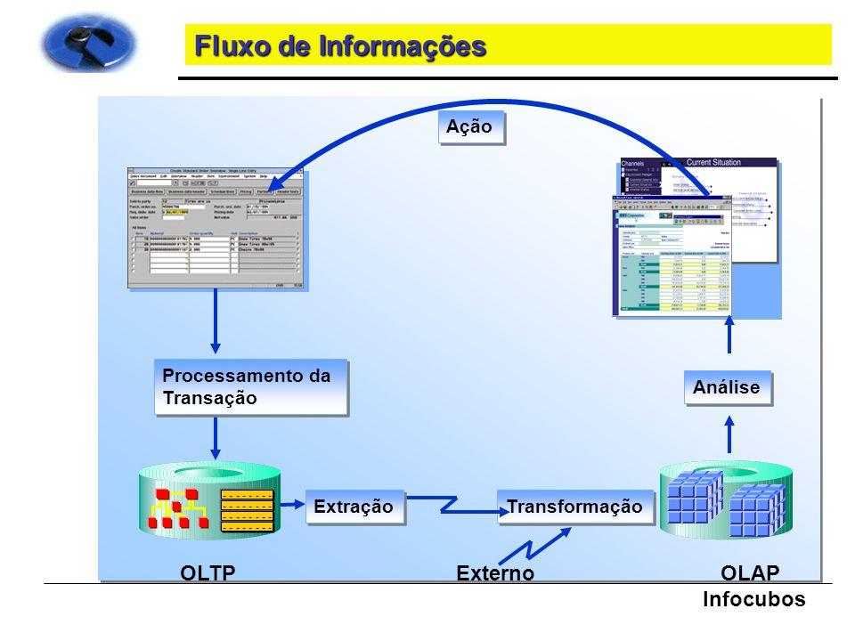 Fluxo de Informações OLTP OLAP Infocubos Externo Processamento da