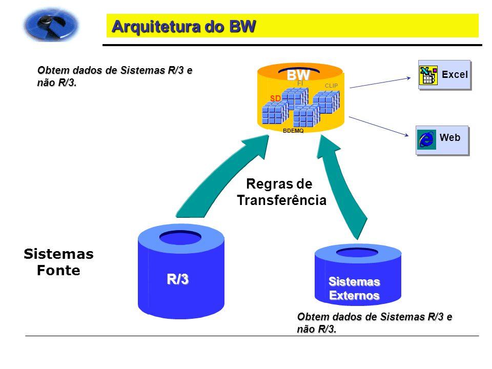 Arquitetura do BW BW Regras de Transferência Sistemas Fonte R/3