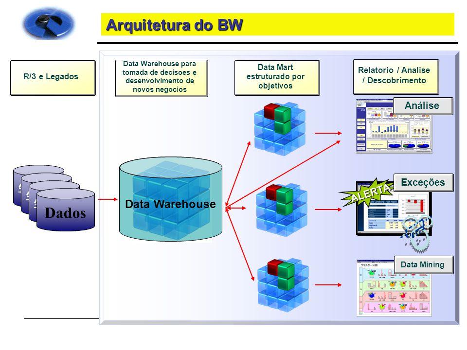 Arquitetura do BW Dados Data Warehouse 生データ ALERTA Análise Exceções