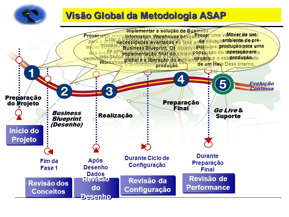 Visão Global da Metodologia ASAP