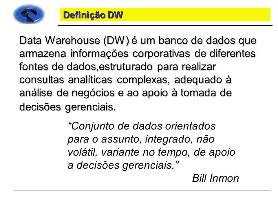 Definição DW
