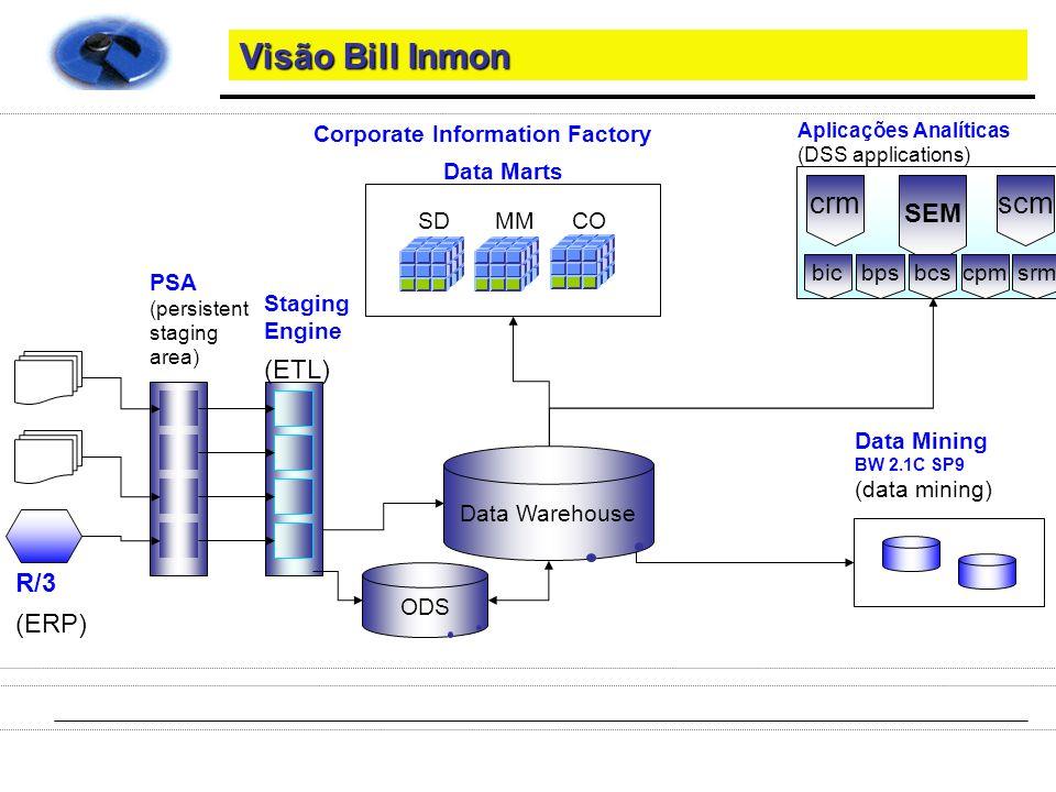 Visão Bill Inmon crm scm SEM (ETL) R/3 (ERP) Data Mining (data mining)