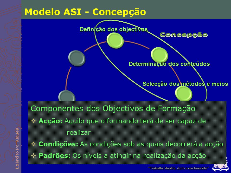 Modelo ASI - Concepção Concepção