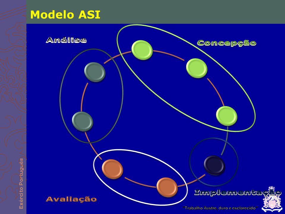 Modelo ASI Concepção Implementação Avaliação