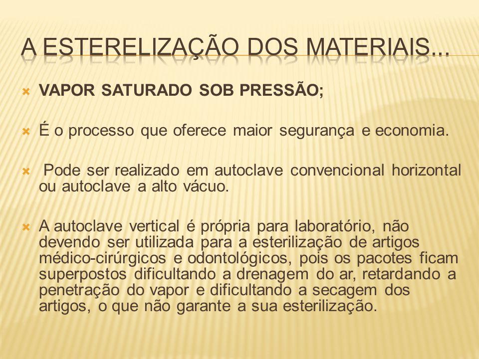 A Esterelização dos materiais...