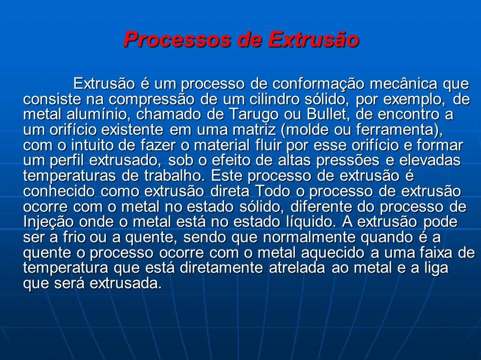 Processos de Extrusão