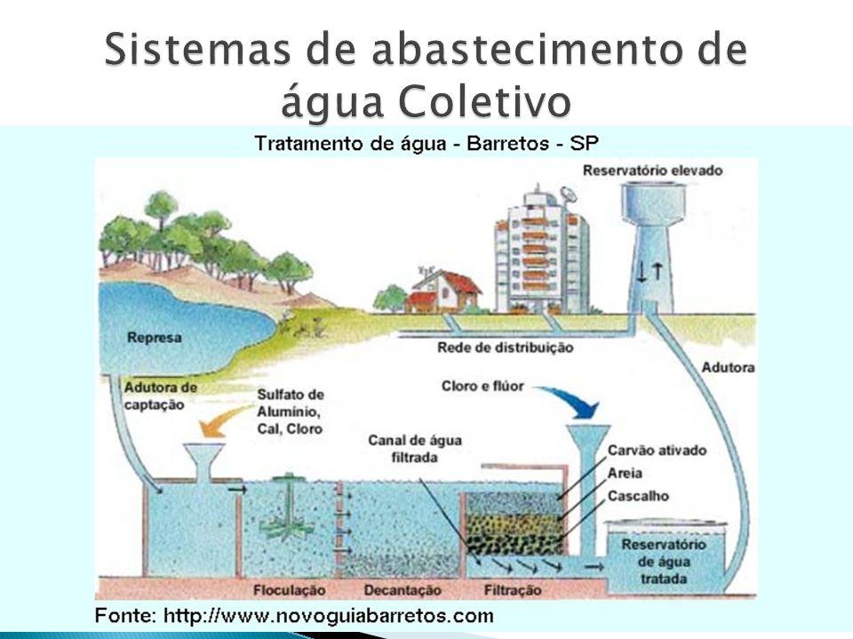 Sistemas de abastecimento de água Coletivo