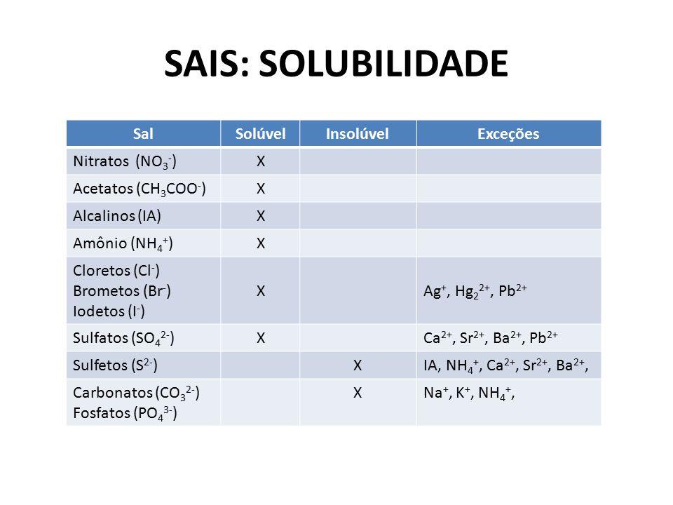 SAIS: SOLUBILIDADE Sal Solúvel Insolúvel Exceções Nitratos (NO3-) X