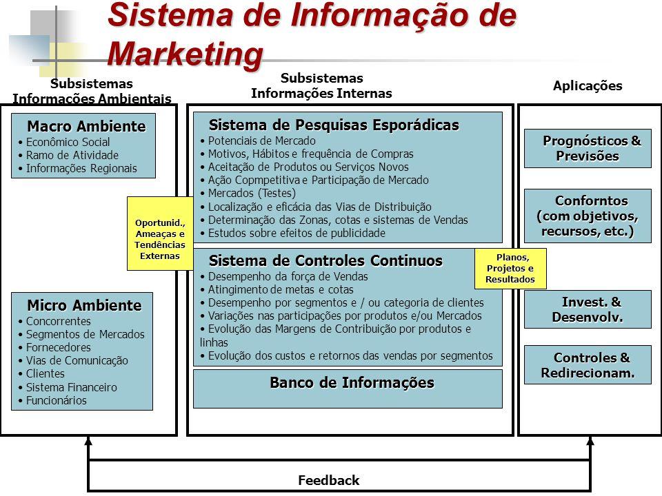 Subsistemas Informações Internas Subsistemas Informações Ambientais