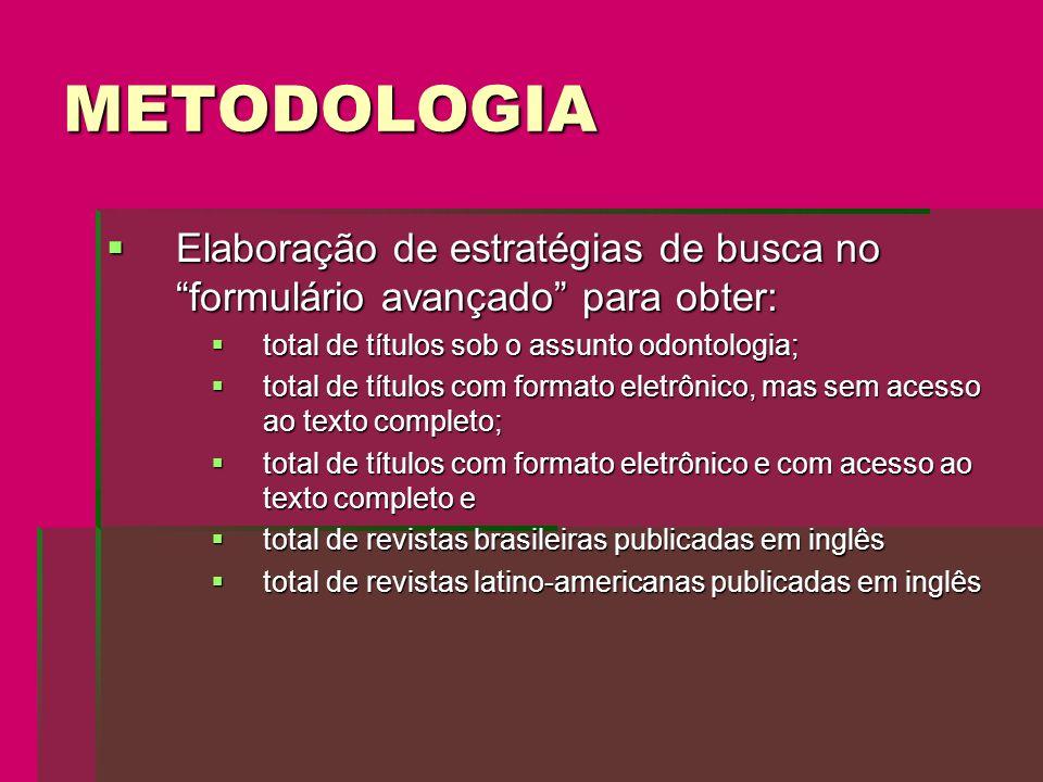 METODOLOGIA Elaboração de estratégias de busca no formulário avançado para obter: total de títulos sob o assunto odontologia;