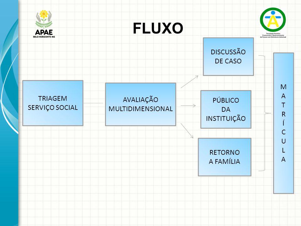 FLUXO DISCUSSÃO DE CASO M A T R Í TRIAGEM AVALIAÇÃO C SERVIÇO SOCIAL
