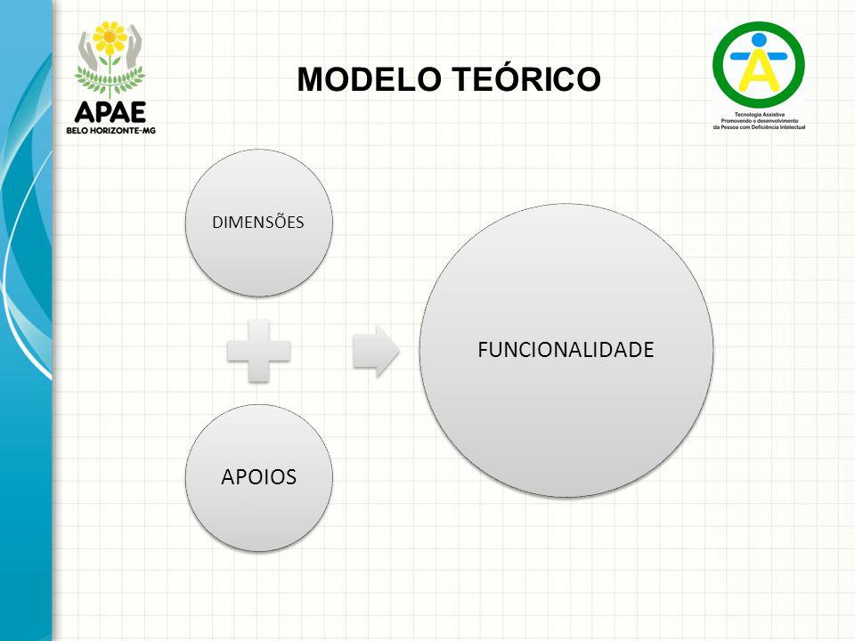MODELO TEÓRICO DIMENSÕES APOIOS FUNCIONALIDADE