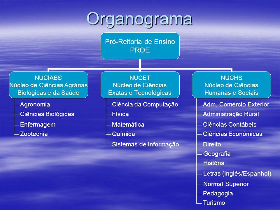 Organograma Agronomia Ciência da Computação Adm. Comércio Exterior