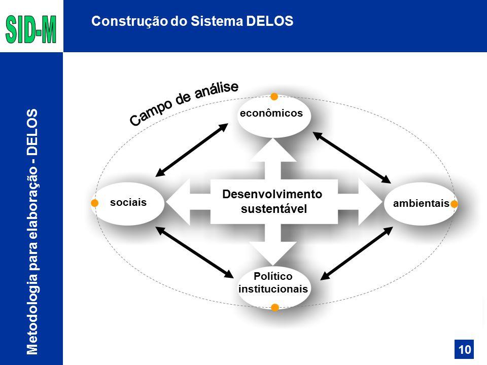 Campo de análise Construção do Sistema DELOS