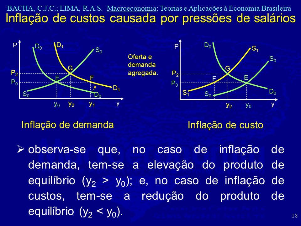Inflação de custos causada por pressões de salários