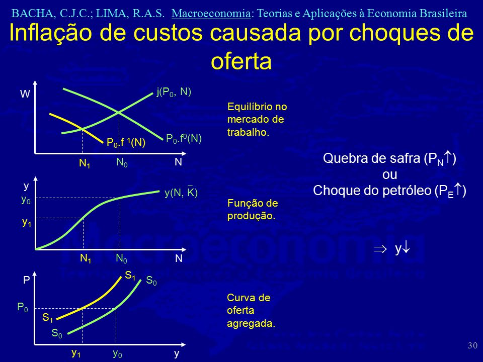 Inflação de custos causada por choques de oferta