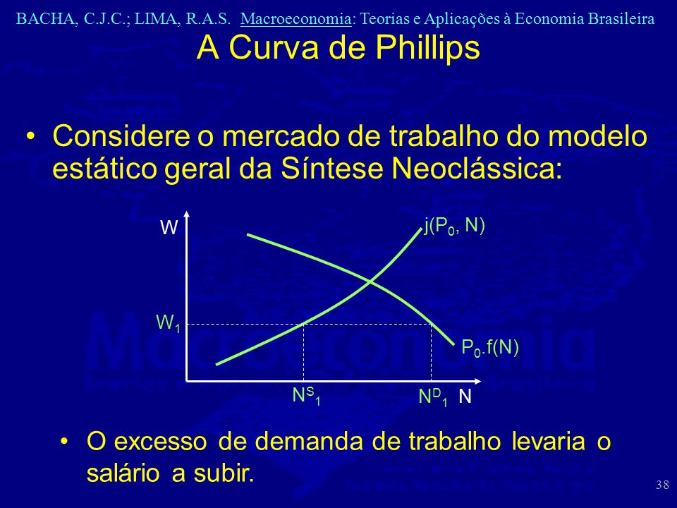 A Curva de Phillips Considere o mercado de trabalho do modelo estático geral da Síntese Neoclássica: