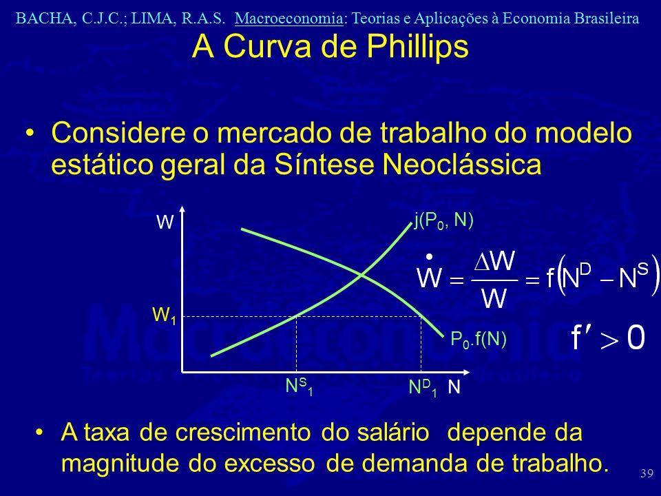 A Curva de Phillips Considere o mercado de trabalho do modelo estático geral da Síntese Neoclássica.