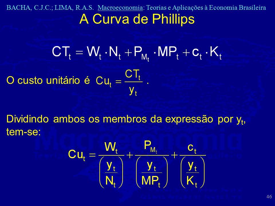 A Curva de Phillips O custo unitário é .